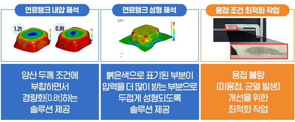 [연료탱크 내압 해석] 1.2t 0.8t, 양산 두께 조건에 부합하면서 경량화(0.8t)하는 솔루션 제공 [연료탱크 성형 해석] - 붉은색으로 표기된 부분이 압력을 더 많이 받는 부분으로 두껍게 성형되도록 솔루션 제공. [용접 조건 최적화 작업]-용접불량(미용접, 균열 발생) 개선을 위한 최적화 작업