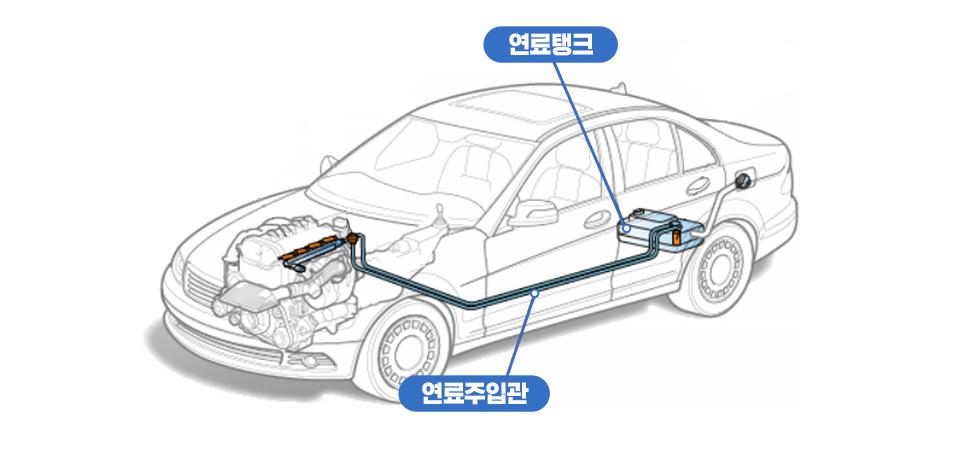 304XD 강재를 적용한 자동차 연료시스템 구조도 이미지 영상화. 자동차 그림 내 연료탱크, 연료 주입관 표시