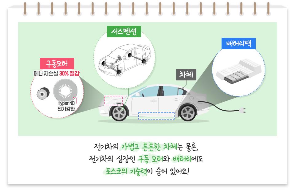 전기차의 가볍고 튼튼한 차체는 물론, 전기차의 심장인 구동 모터와 배터리에도 포스코의 기술력이 숨어 있어요! 차체, 서스펜션, 배터리팩, 구동모터 - 에너지손실 30% 절감 Hyper NO 전기강판