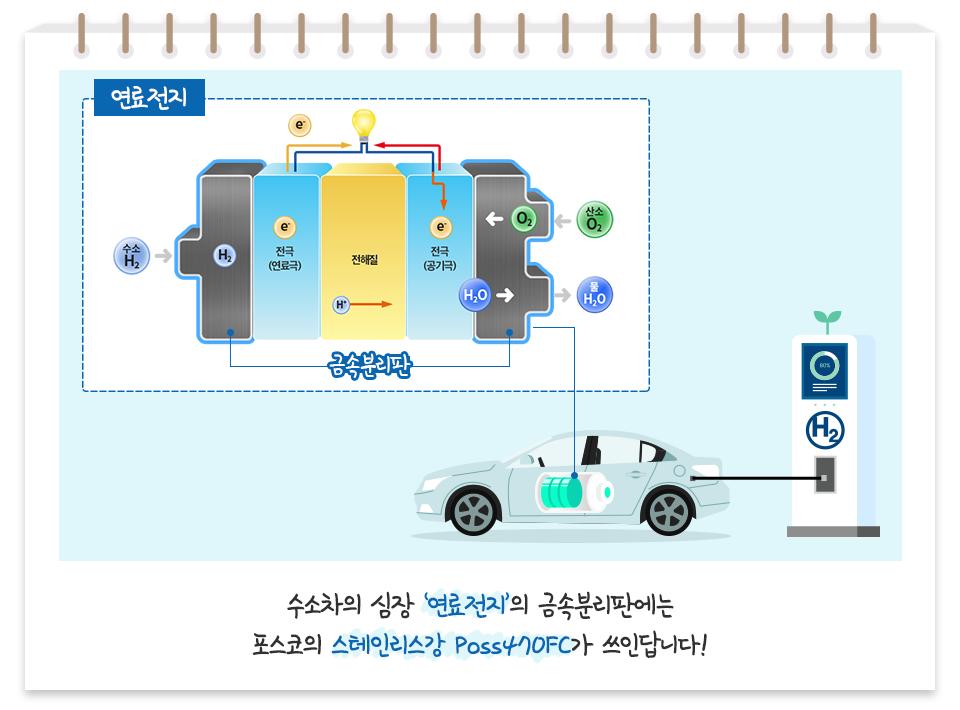 수소차의 심장 '연료 전지'의 금속분리판에는 포스코의 스테인리스강 Poss470FC가 쓰인답니다! 연료전지 구조화 (2H2+O2=2H2O) 전극(연료극), 전해질, 전극(공기극), 금속분리판