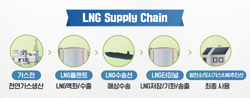 <LNG Supply Chain> 가스전:천연가스생산 → LNG플랜트: LNG액화/수출 → LNG수송선 : 해상수송 → LNG터미널: LNG저장/기화/송출 → 발전소/도시가스/LNG추진선:최종 사용