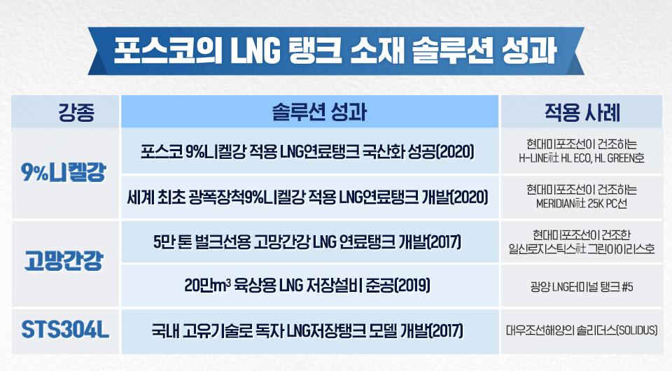 <포스코의 LNG 탱크 소재 솔류션 성과>