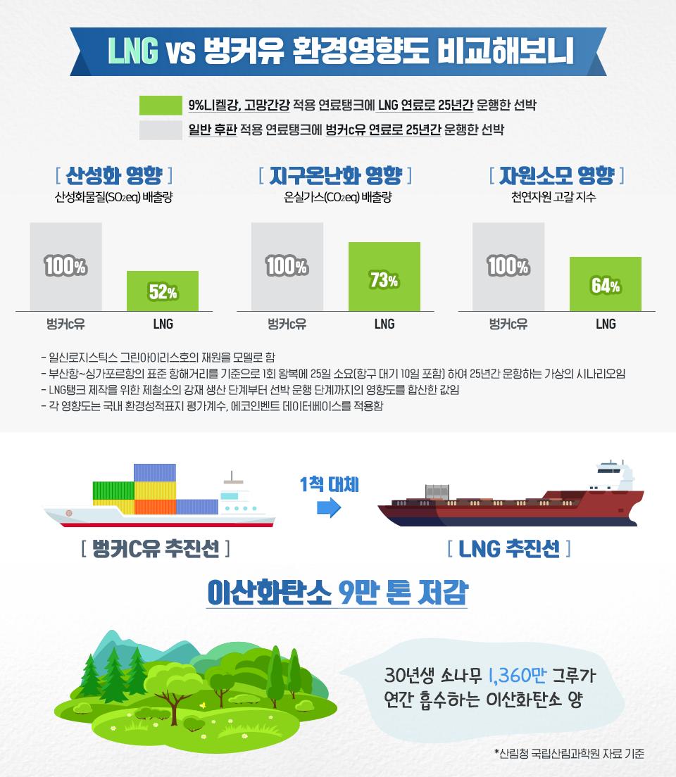 <LNG vs 벙커유 환경영향도 비교해보니> LNG:9%니켈강, 고망간강 적용 연료탱크에 LNG 연료로 25년간 운행한 선박. 벙커C유: 일반 후판 적용 연료탱크에 벙커c유 연료로 25년간 운행한 선박. 산성화 영향 - 산성화물질(SO2eq) 배출량 벙커c유 100% LNG 52%. 지구온난화 영향 - 온실가스(CO2eq)배출량 벙커c유 100% LNG 73%. 자원소모 영향 - 천연자원 고갈 지수 벙커c유 100% LNG 64%. -일신로지스틱스 그린아이리스호의 재원을 모델로 함 -부산항~싱가포르항의 표준 항해거리를 기준으로 1회 왕복에 25일 소요(항구 대기 10일 포함) 하여 25년간 운항하는 가상의 시나리오임 - LNG탱그 제작을 위한 제철소의 강재 생산 단계부터 선박 운행 단계까지의 영향도를 합산한 값임 -각 영향도는 국내 환경성적표지 평가계수, 에코인벤트 데이터베이스를 적용함 벙커c유 추진선 1척 대체 LNG 추진선 이산화탄소 9만 톤 저감 30년생 소나무 1,360만 그루가 연간 흡수하는 이산화탄소 양 *산림청 국립산림과학원 자료 기준