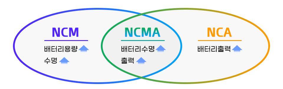 NCM, 배터리용량 UP, 수명 UP. NCA, 배터리출력 UP. NCMA 배터리수명UP, 출력UP