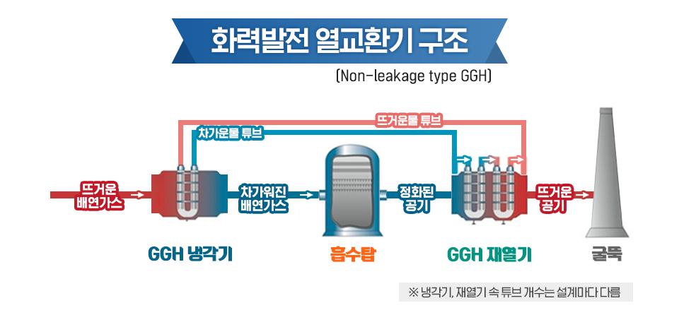 화력발전 열교환기 구조 [Non-leakage type GGH] 뜨거운 배연가스 - GGH 냉각기 (뜨거운물, 차가운물 튜브) - 차가워진 배연가스 - 흡수탑 - 정화된 공기 - GGH재열기 - 뜨거운 공기 - 굴뚝 *냉각기, 재열기 속 튜브 개수는 설계마다 다름